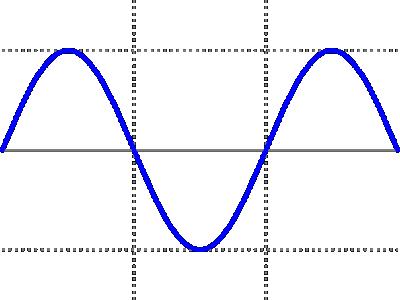 Sine Wave Form