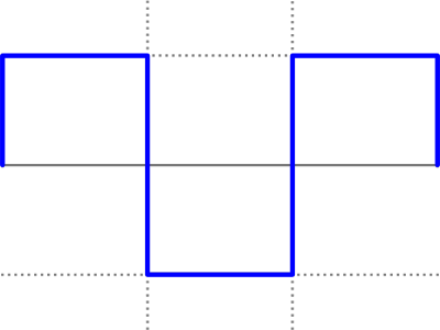 Square Wave Form